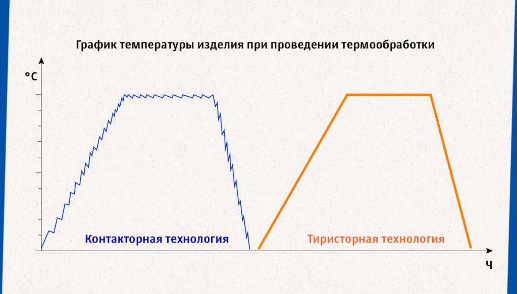 График температуры изделия при проведении термообработки.jpg